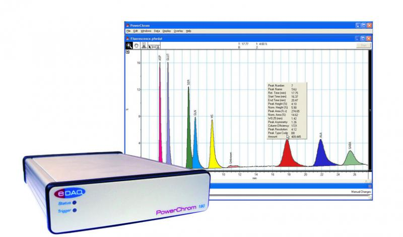 ER180R Two Channel PowerChrom Chromatography Data System