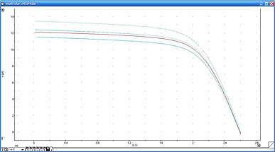 overlay of IV curves collected under different light conditions in EChem software